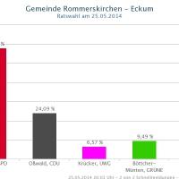 eckum-2014