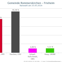 frixheim-2014