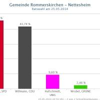 nettesheim-2014