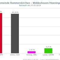 widdeshoven-hoeningen-2014